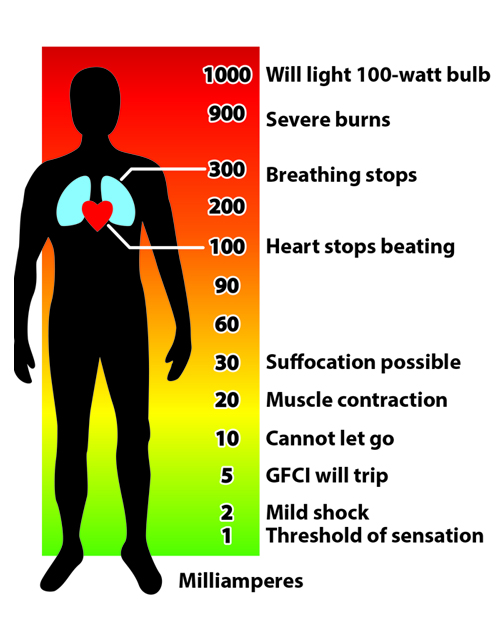 Anotated picture graph showing the effect of electricty from 1 to 100 watts on a person